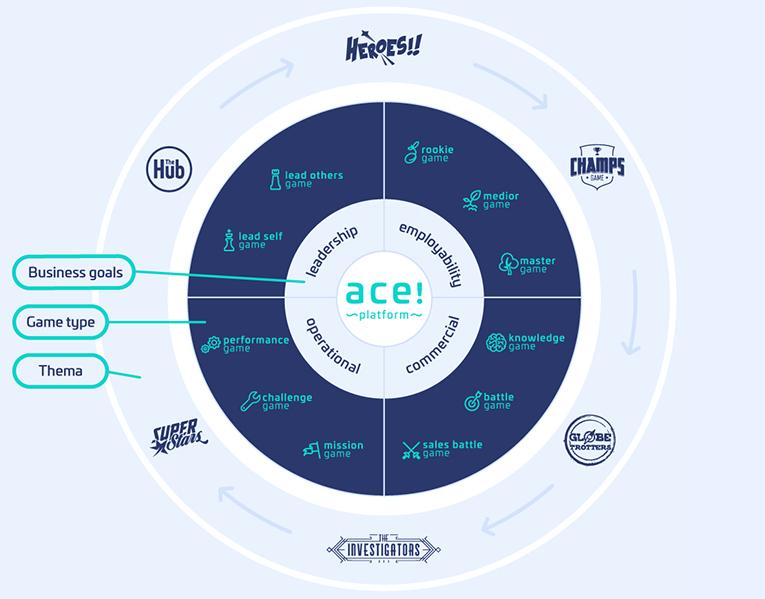 ACE! Platform
