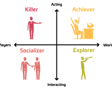 gamification player types