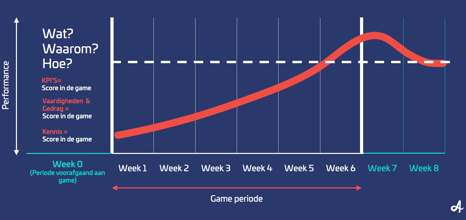 game-periode